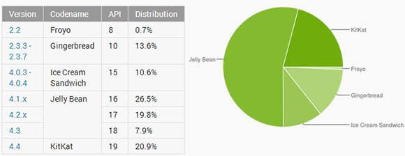 Android于7月份:Kitkat继续前进
