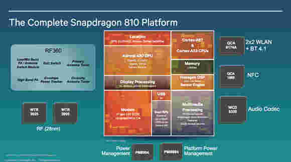 谣言:Vivo xplay 5是第一个Spanddragon 810手机