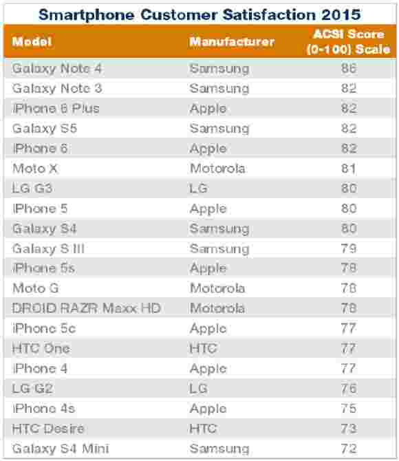 Galaxy Note 4击败iPhone 6,6加上我们的客户满意度