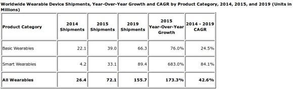 IDC:全球可佩戴性市场今年增长173.3%