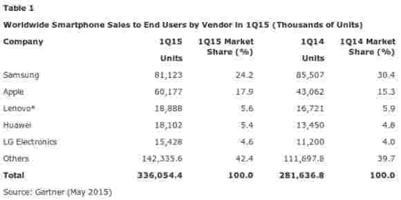 三星恢复了Q1全球智能手机市场的顶峰