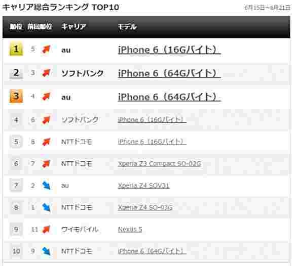 索尼XPERIA Z4在日本排名前5位最佳卖家