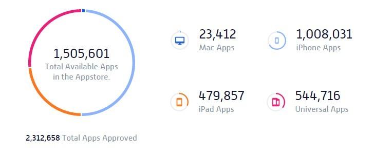 Apple的App Store达到了150万可用的应用程序