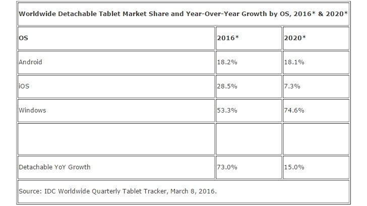 IDC索赔平板电脑的出货量将于2016年下降5.9%,让位于2合1设备