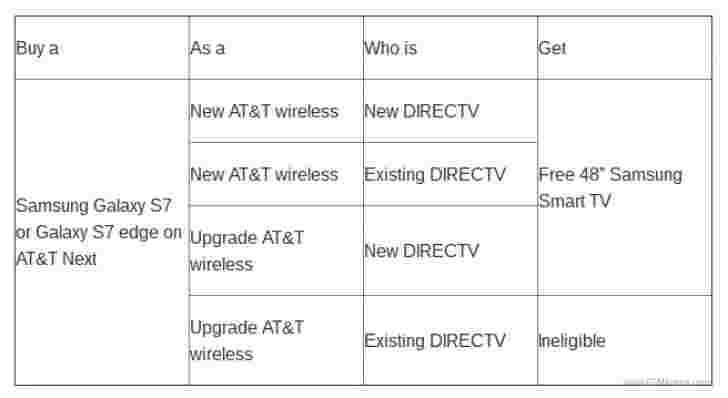 当您购买Galaxy S7或S7 Edge时,AT&T将为您提供免费的48英寸三星智能电视