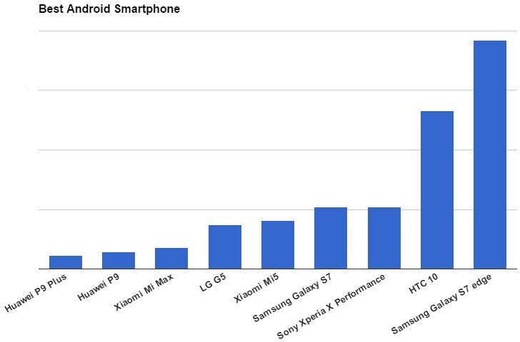 周末投票结果:三星Galaxy S7 Edge投票最佳Android手机