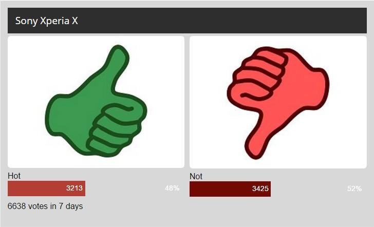 每周民意调查结果:索尼Xperia X获得了温沃尔沃尔派