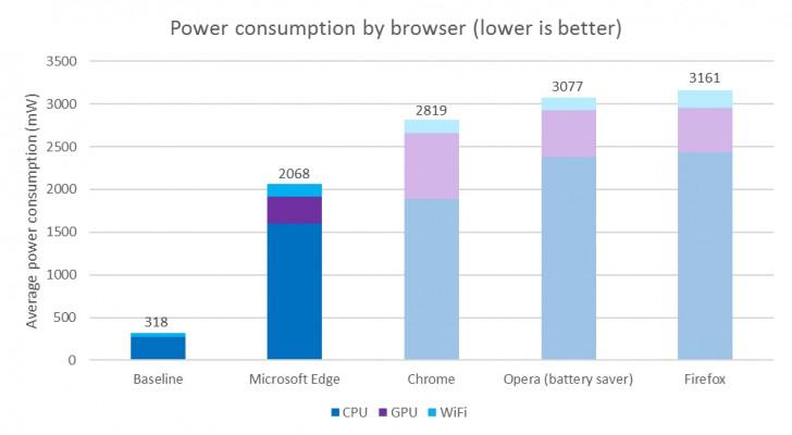 微软拥有Edge浏览器的电池寿命与其他顶级浏览器