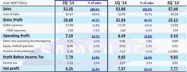 三星在Q2:两年内最低的季度利润